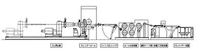 図6.1 シート押出機(株式会社三葉製作所のHPから)