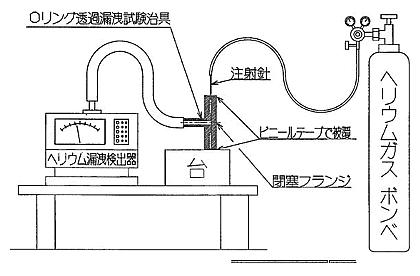 図3 ヘリウムのOリング透過漏洩試験要領図